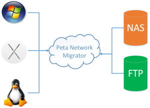 Abyla Network Migrator role